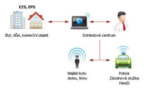 Připojování objektů s elektronickou zabezpečovací signalizací na pulty centralizované ochrany, nebo dle nového označení na dohledová centra firem, zabývajících se podnikáním v tomto oboru.
