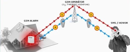 gsm III