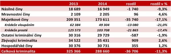 Registrovaná kriminalita podle druhu TČ (zdroj: výroční zpráva Policie ČR)