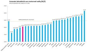 Svět v bezpečí - Paliva jsou v oblíbených destinacích výrazně dražší než v Česku. S výjimkou Bulharska tankujte před vjezdem do cílové země