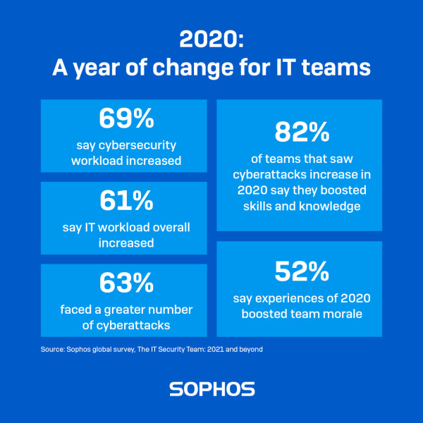 _sophos-A year of change for IT teams-banner